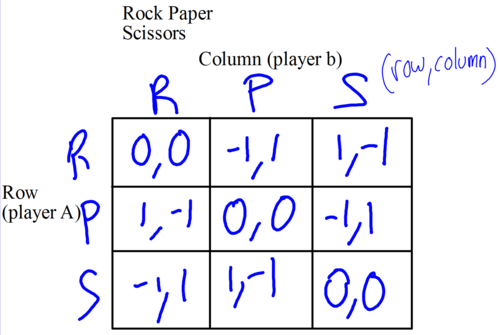 Rock paper scissors payoff matrix