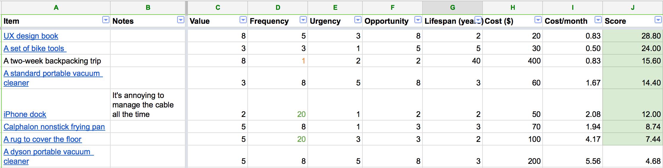 WSJF Sample Sheet